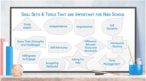 Skill sets for high school